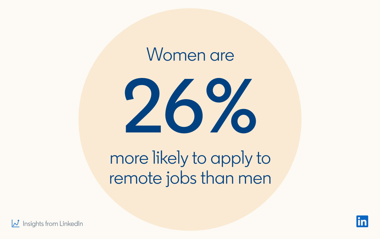 Women are 26% more likely to apply to remote jobs than men  *Insights from LinkedIn