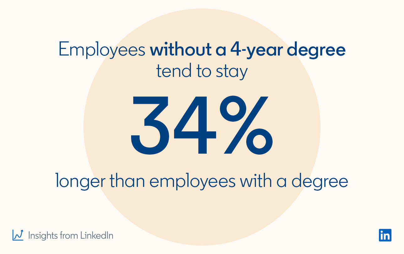 Employees without a 4-year degree tend to stay 34% longer than employees with a degree  *Insights from LinkedIn