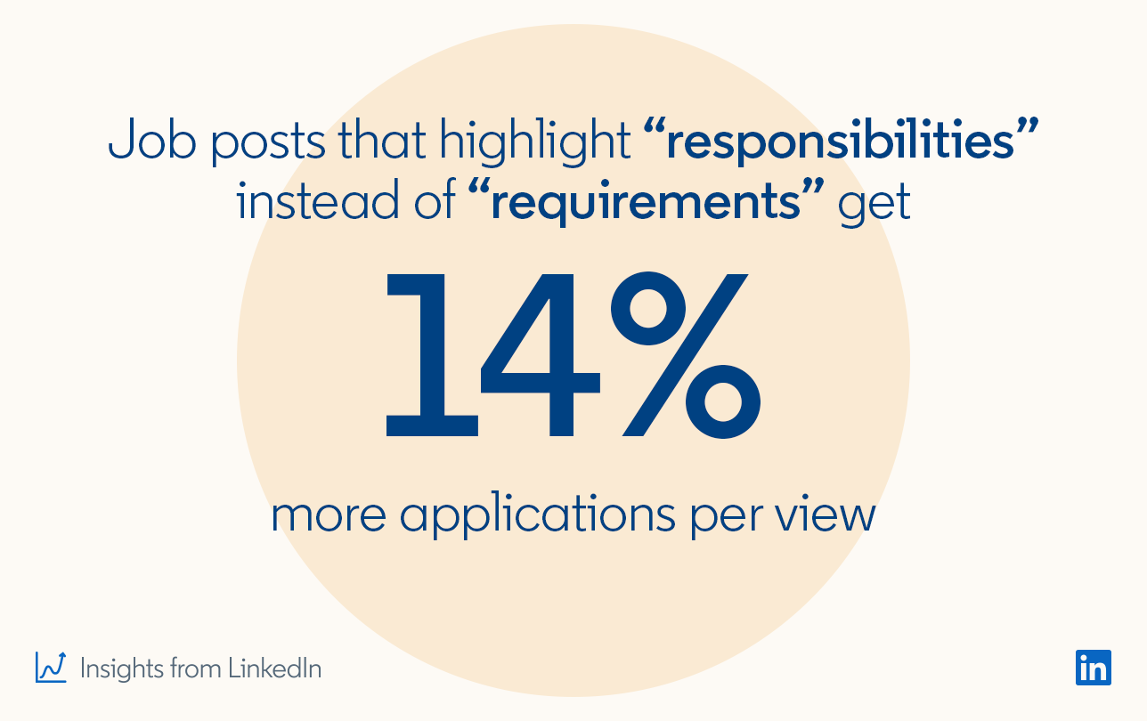"Job posts that highlight ""responsibilities"" instead of ""requirements"" get 14% more applications per view  *Insights from LinkedIn"
