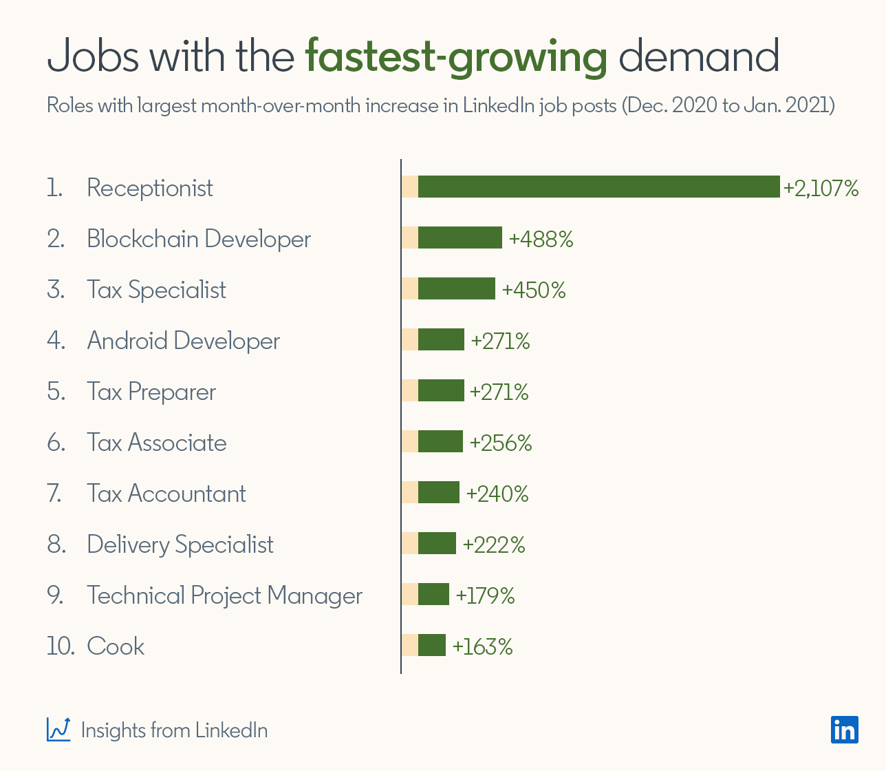 Jobs with the fastest-growing demand Roles with largest month-over-month increase in LinkedIn job posts (Dec. 2020 to Jan. 2021)  1. Receptionist +2,107% 2. Blockchain Developer +488% 3. Tax Specialist +450% 4. Android Developer +271% 5. Tax Preparer +271% 6. Tax Associate +256% 7. Tax Accountant +240% 8. Delivery Specialist +222% 9. Technical Project Manager +179% 10. Cook +163%  *Insights from LinkedIn