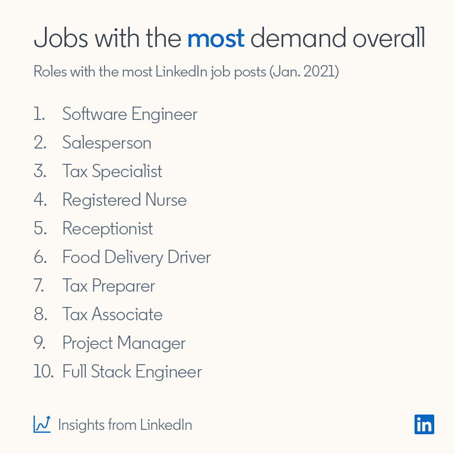 Jobs with the most demand overall Roles with the most LinkedIn job posts (Jan. 2021)  1. Software Engineer 2. Salesperson 3. Tax Specialist 4. Registered Nurse 5. Receptionist 6. Food Delivery Driver 7. Tax Preparer 8. Tax Associate 9. Project Manager 10. Full Stack Engineer  *Insights from LinkedIn
