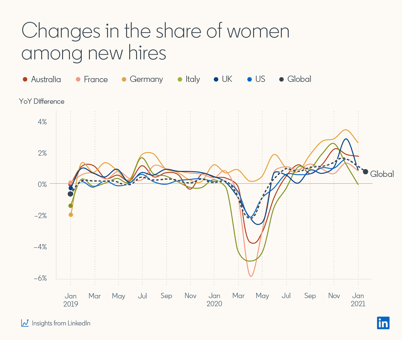 Line graph showing:  Changes in the share of women among new hires in Australia, France, Germany, Italy, UK, US, and global.  Graph shows significant dip in all geographic areas (except Germany where it remained steadier) between March and May 2020, with steady rise after that until November 2020