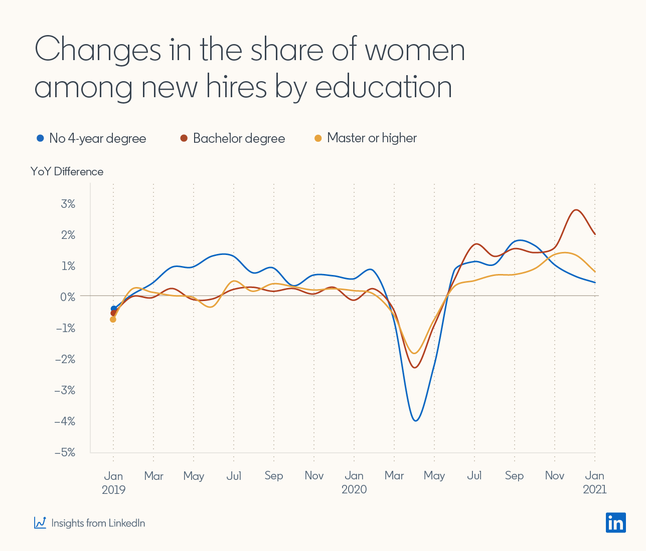 Line graph showing:  Changes in the share of women among new hires by education (No 4-year degree, bachelor degree, and master or higher degree).  Graph shows dip in all education levels between March and April 2020, but the dip is less pronounced for women with bachelor or higher degree.