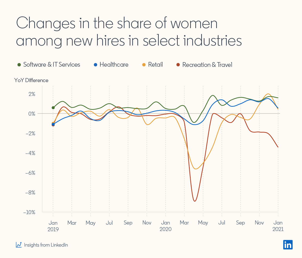 Line graph showing:  Changes in the share of women among new hires in select industries, including Software & IT Services, Healthcare, Retail, and Recreation & Travel.  Graph shows dip in all four of those industries between March and April 2020 (although the dip in Software & IT and Healthcare are much less pronounced), with gradual recovery by Jan 2021.