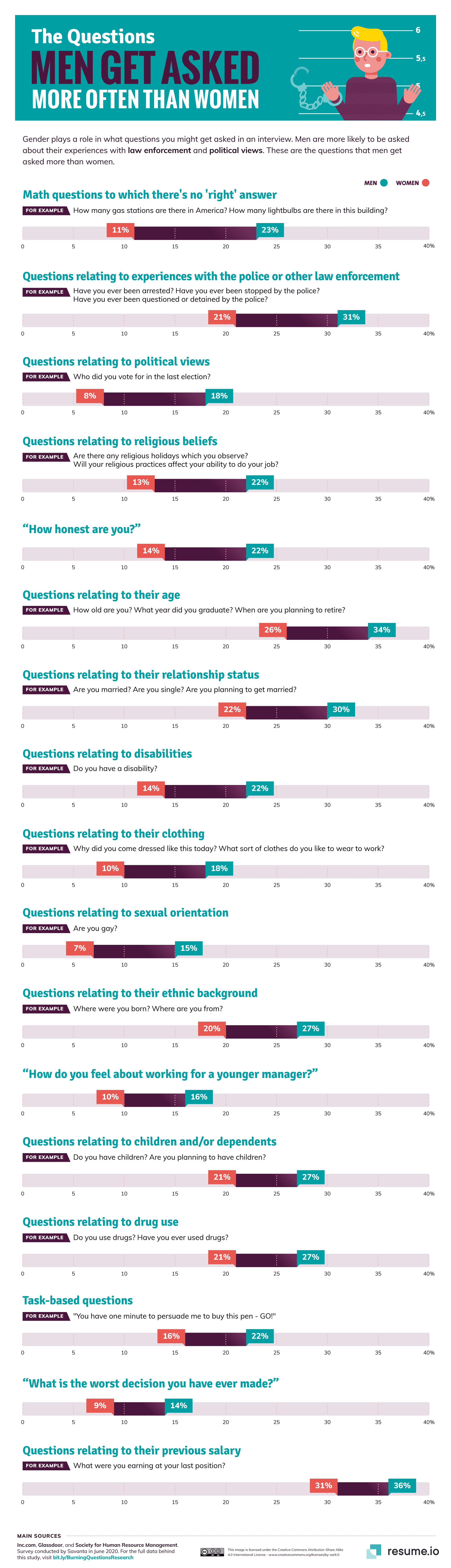 The Interview Questions Women Are More Likely to Be Asked Than Men, and Vice Versa
