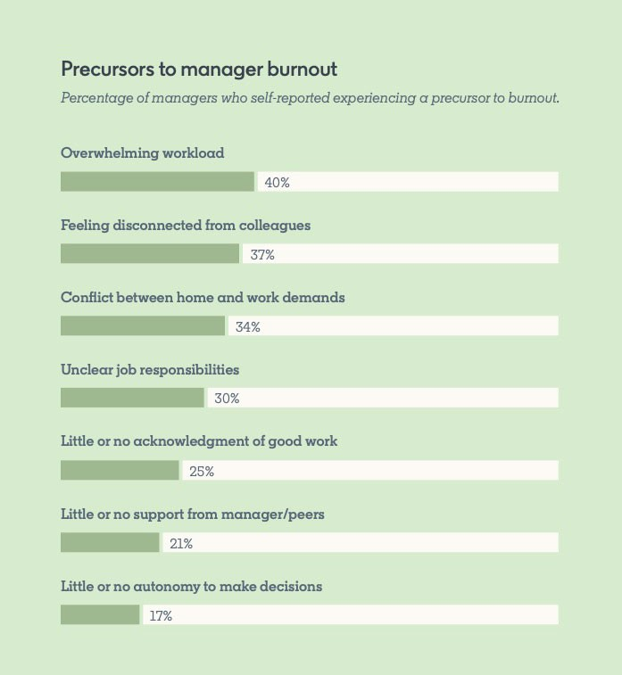 Precursors to manager burnout Percentage of managers who self-reported experiencing a precursor to burnout.  Overwhelming workload: 40% Feeling disconnected from colleagues: 37% Conflict between home and work demands: 34% Unclear job responsibilities: 30% Little or no acknowledgment of good work: 25% Little or no support from manager/peers: 21% Little or no autonomy to make decisions: 17%  *From the State of the Manager Report