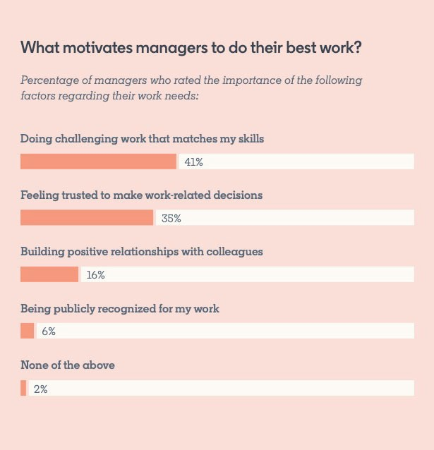 What motivates managers to do their best work? Percentage of managers who rated the importance of the following factors regarding their work needs:  Doing challenging work that matches my skills: 41% Feeling trusted to make work-related decisions: 35% Building positive relationships with colleagues: 16% Being publicity recognized for my work: 6% None of the above: 2%  *From the State of the Manager Report