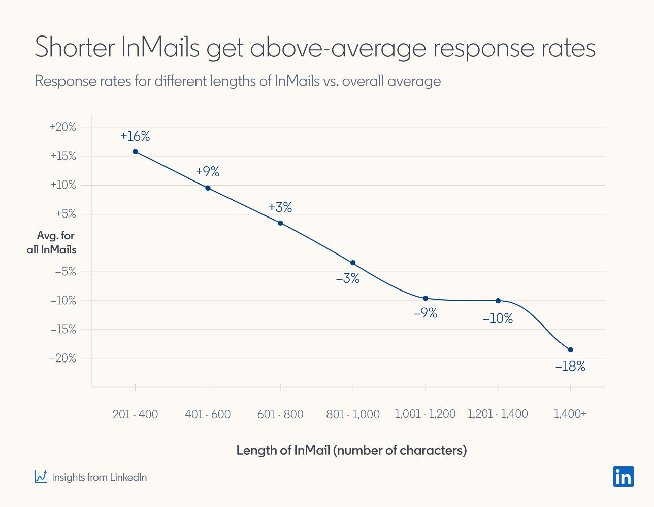 График, показывающий, что более короткие сообщения InMails получают ответы выше среднего