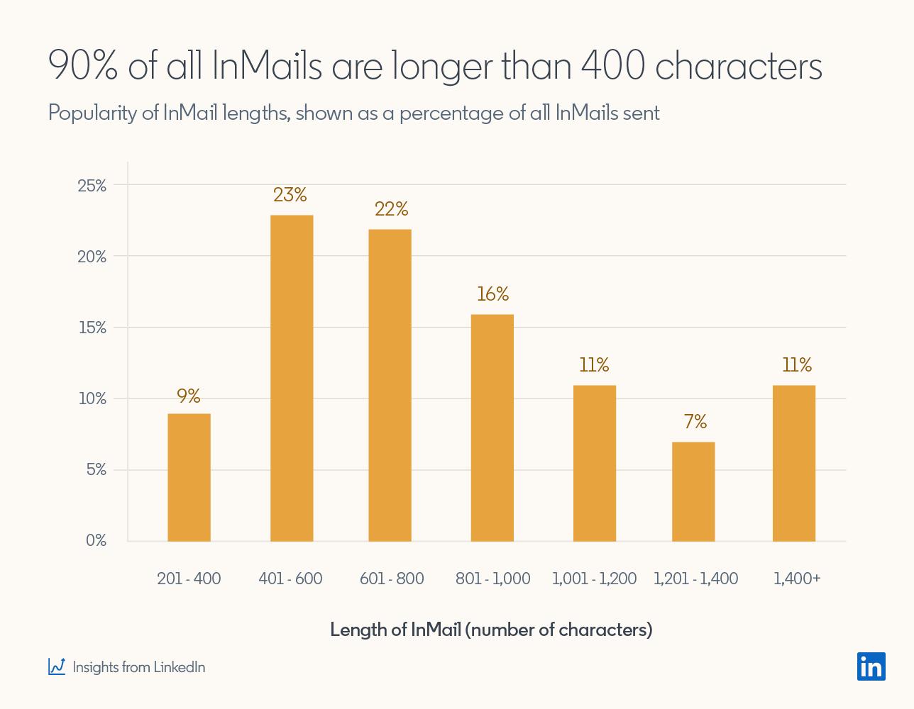 90% всех сообщений InMails длиннее 400 символов. Популярность длины сообщений InMail, показываемая как процент от всех отправленных сообщений InMail 201-400: 9% 401-600: 23% 601-800: 22% 801-1000: 16% 1001-1200 : 11% 1201-1400: 7% 1400+: 11%