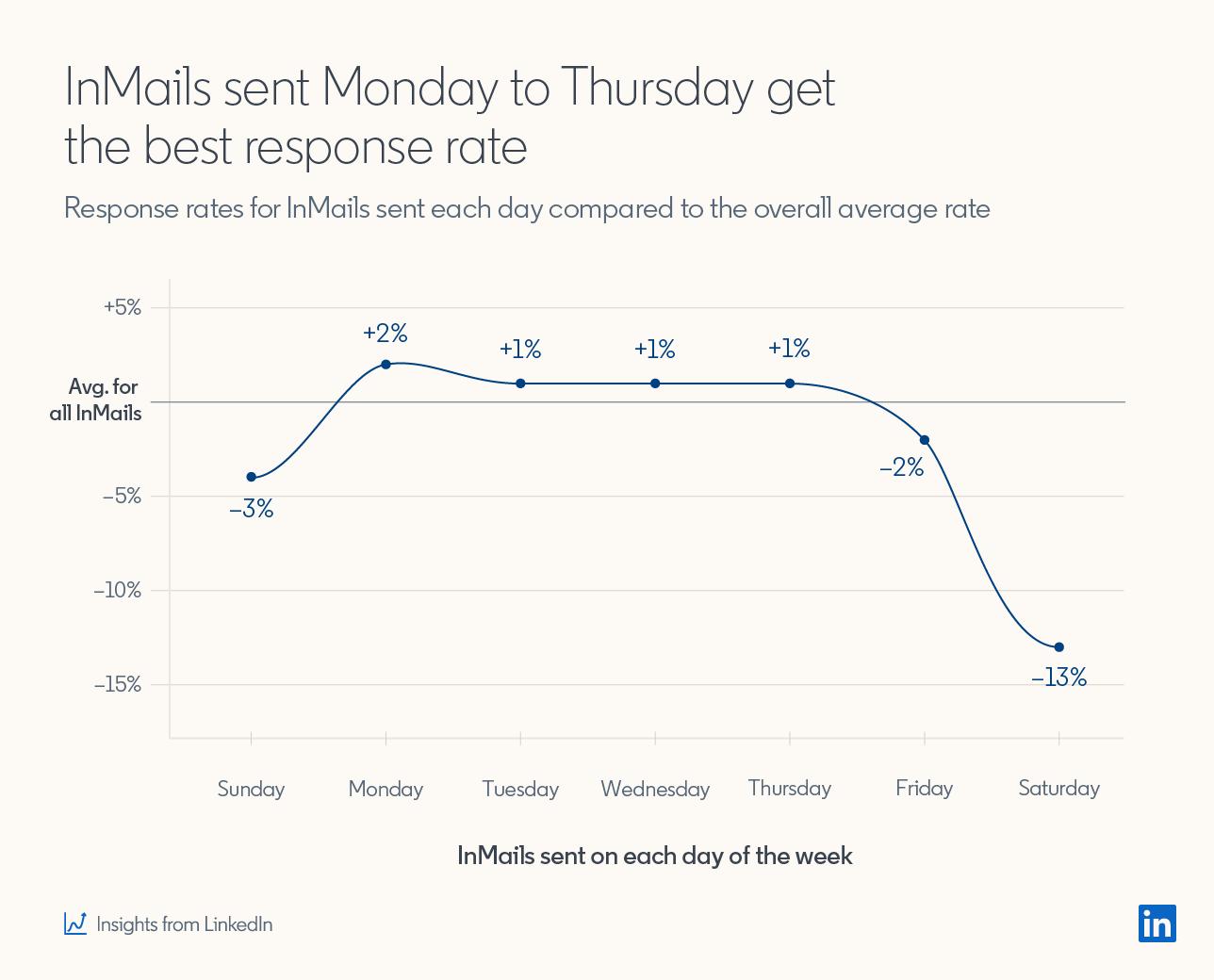 График, показывающий, что сообщения InMails, отправленные с понедельника по четверг, получают лучший отклик