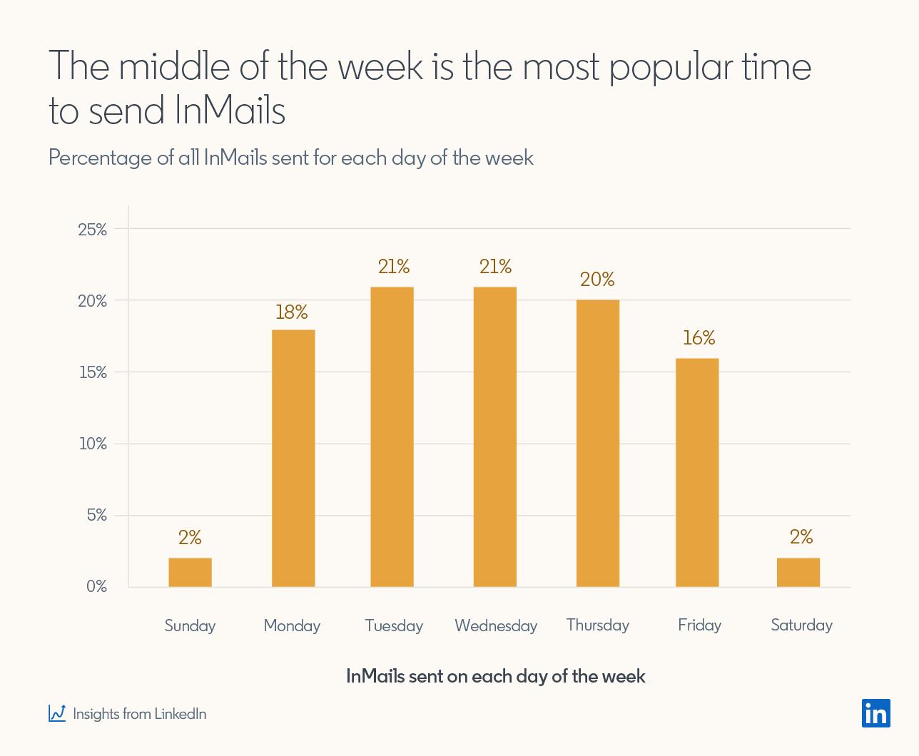 Середина недели - наиболее популярное время для отправки входящих сообщений. Процент всех входящих сообщений, отправленных за каждый день недели. Воскресенье: 2%, понедельник: 18%, вторник: 21%. Среда: 21%. Четверг: 20%. Пятница: 16%. 2% * Статистика LinkedIn