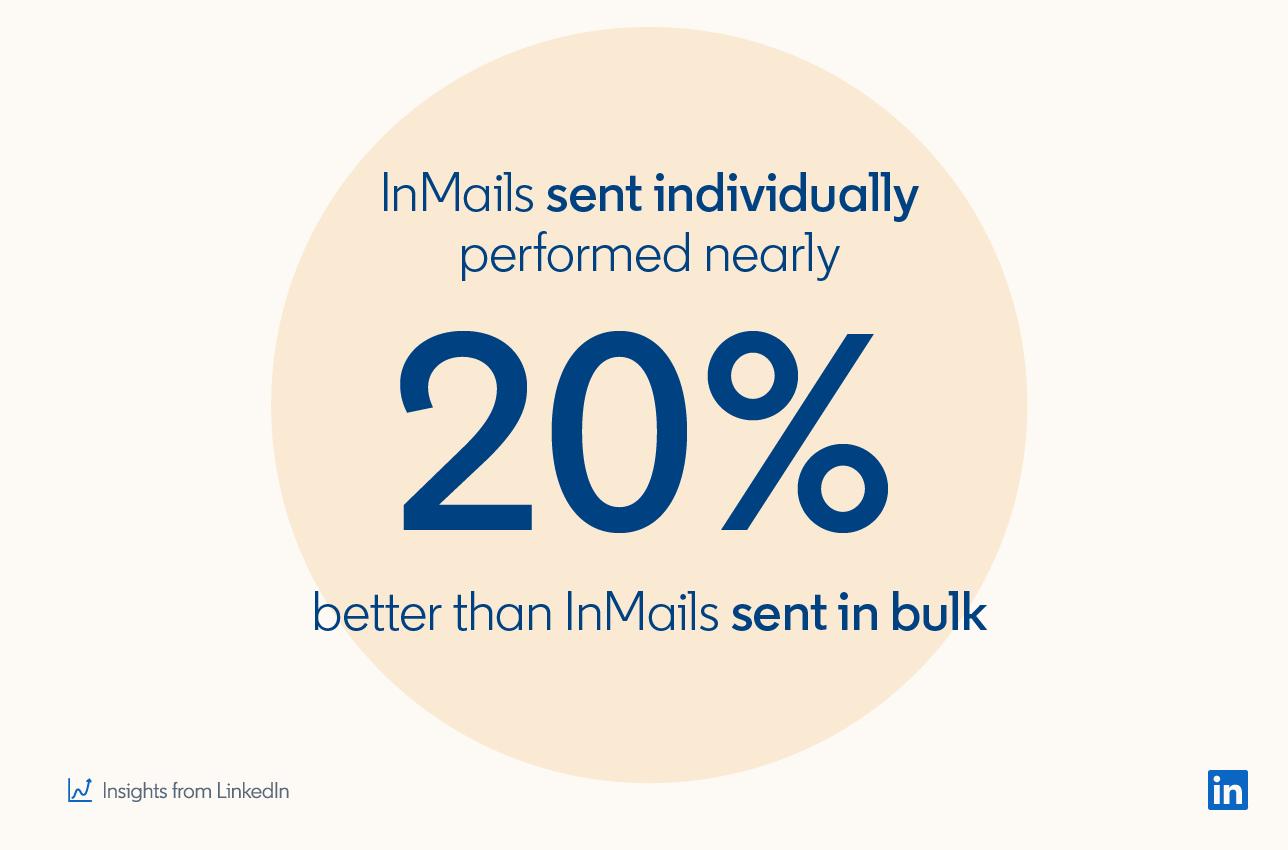 InMails, отправленные по отдельности, работают почти на 20% лучше, чем InMails, отправленные массово * Статистика LinkedIn