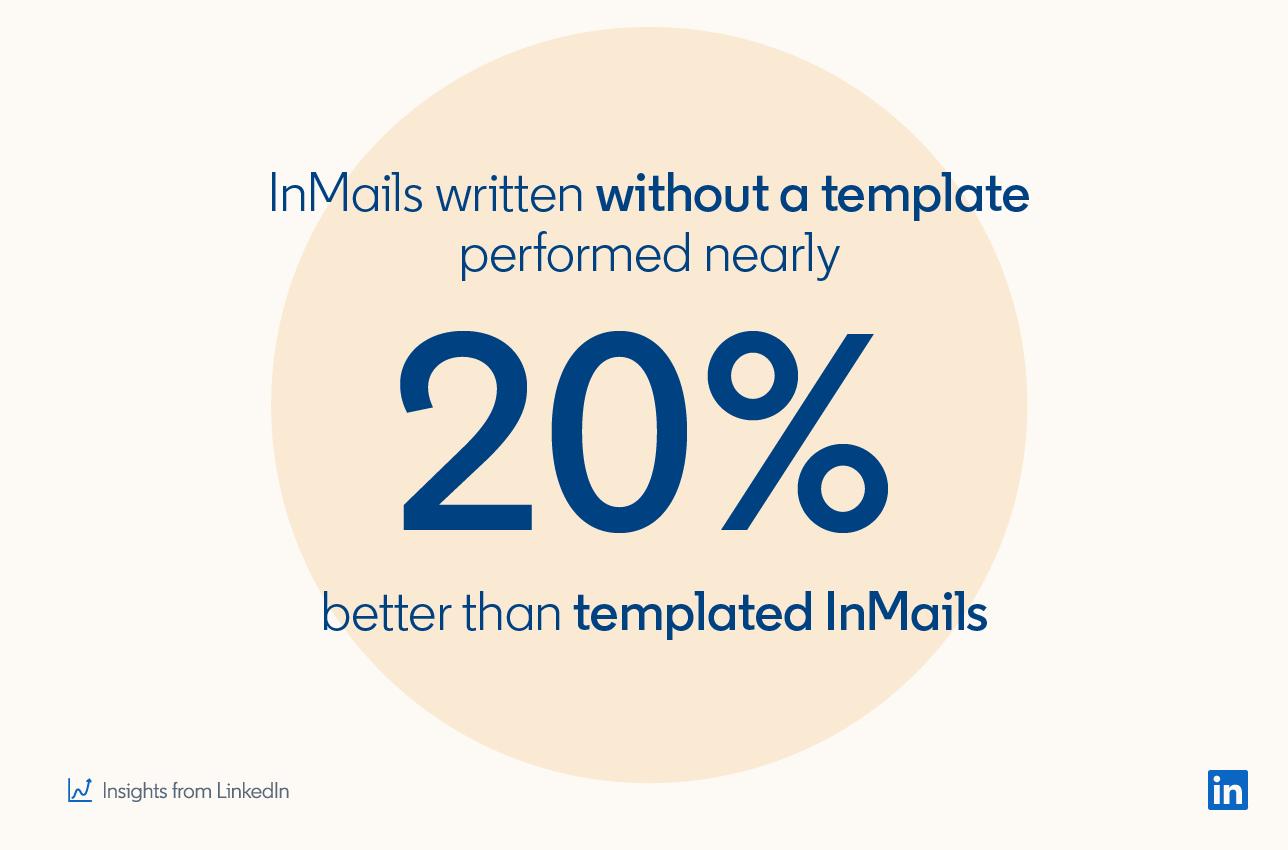 Сообщения InMails, написанные без шаблона, работают почти на 20% лучше, чем шаблоны InMails * Insights from LinkedIn