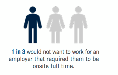 1 in 3 would not want to work for an employer that required them to be onsite full time.