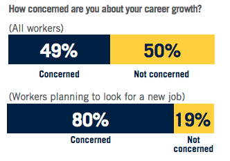 How concerned are you about your career growth?  All workers: Concerned: 49% Not Concerned: 50%  Workers planning to look for a new job: Concerned: 80% Not concerned: 19%