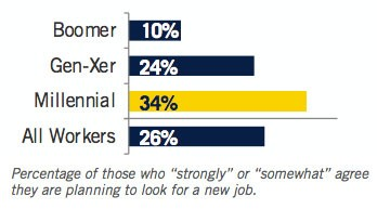 """Percentage of those who """"strongly"""" or """"somewhat"""" agree they are planning to look for a new job:  Boomer: 10% Gen-Xer: 24% Millennial: 34% All Workers: 26%"""