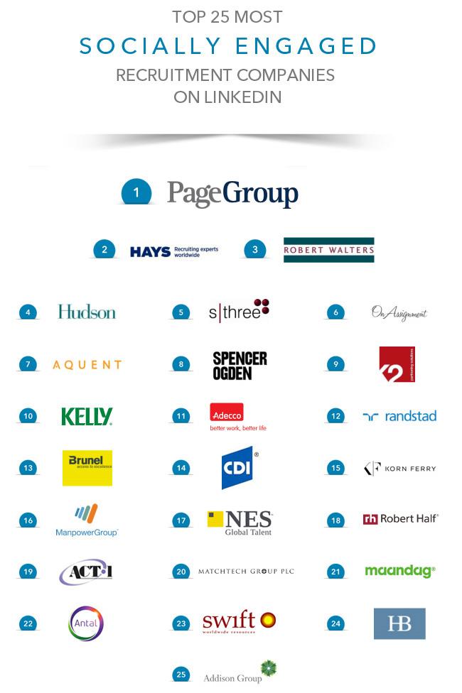 https://content.linkedin.com/content/dam/business/talent-solutions/global/en_us/blog/Banners/Top25Most-Socially-Engaged_Recruitment-Agencies_2.jpg