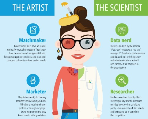 The modern recruiter is a part artist part scientist