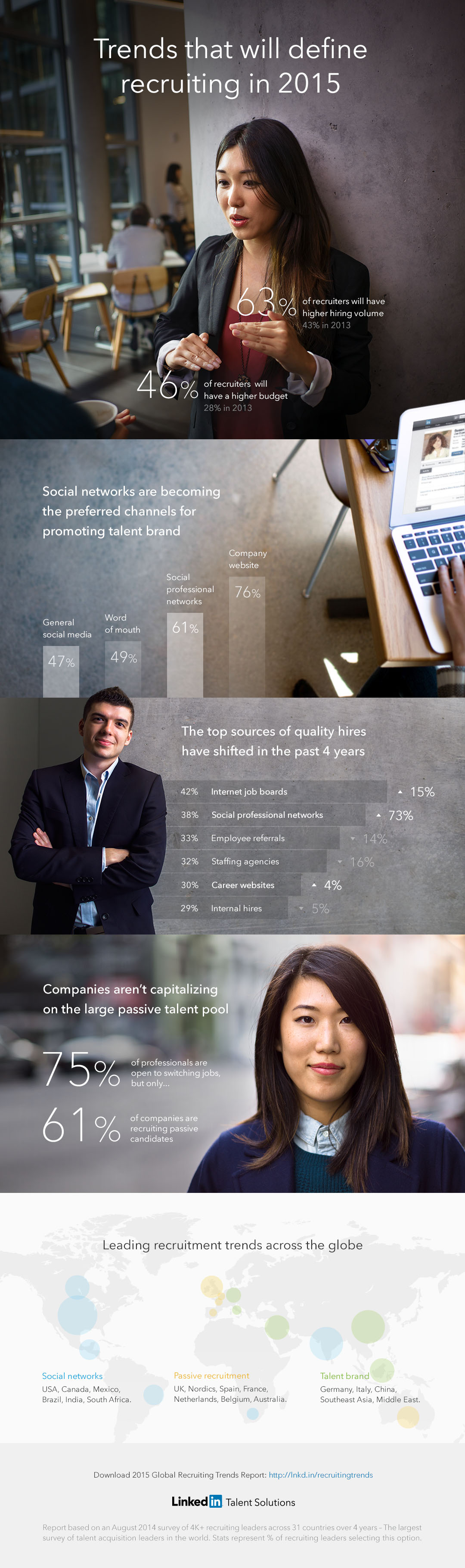 2015 Global Recruiting Trends [INFOGRAPHIC]