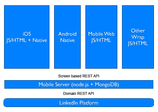 LinkedIn Mobile Architecture
