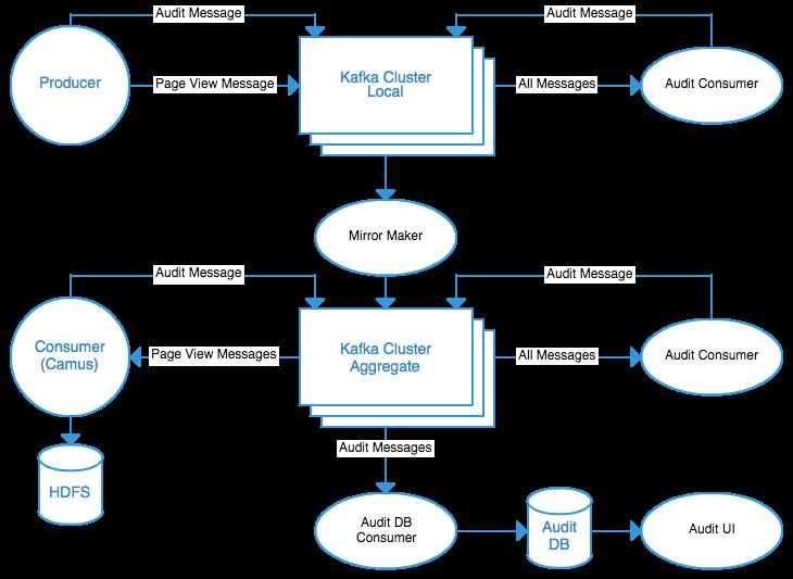 Running Kafka At Scale | LinkedIn Engineering