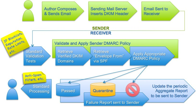 The DMARC flow, image from DMARC site