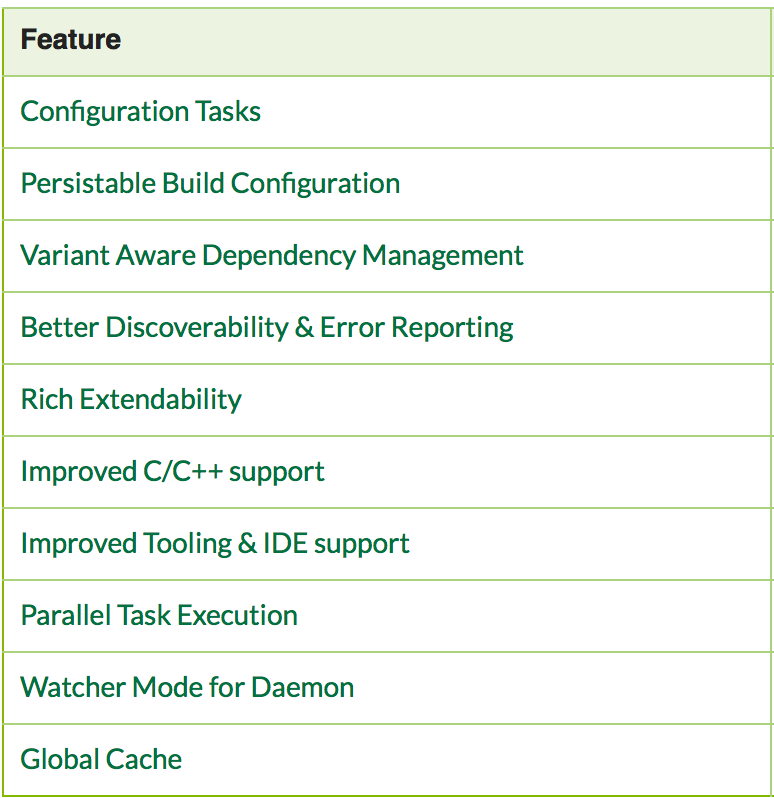 Gradle roadmap