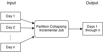 Concepts, Partition Collapsing Job