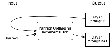 Concepts, Partition Collapsing Job with reuse