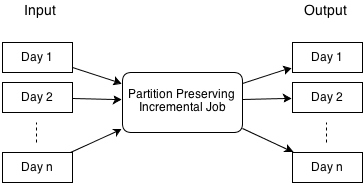Concepts, Partition Preserving Job