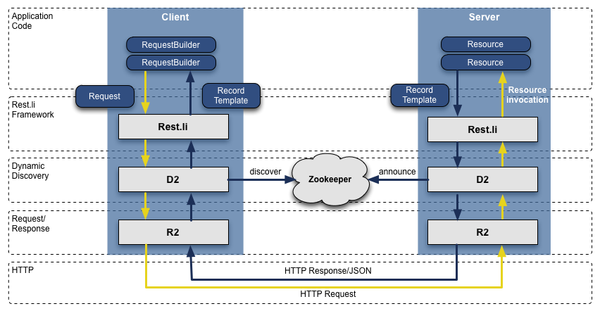 restli restful service architecture at scale
