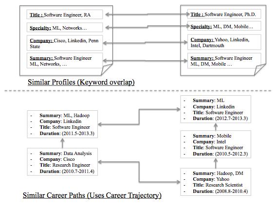 Similar Career Path Schematic Diagram