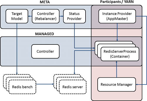 Helix auto-scaling architecture