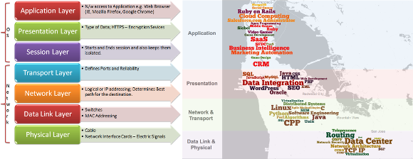Bay Area OSI Model