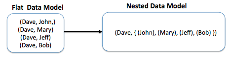 Using nested models to reduce data size