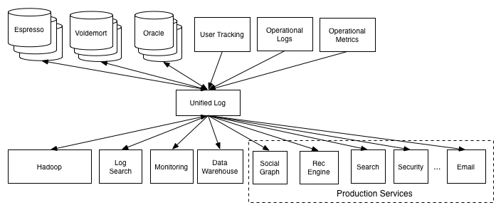 The Log What Every Software Engineer Should Know About Real Time Data S Unifying Abstraction Linkedin Engineering