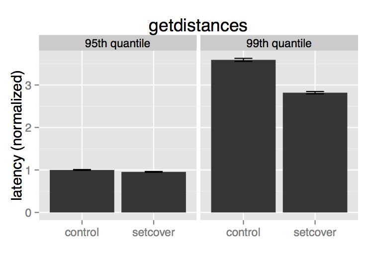 Graph distance query evaluation