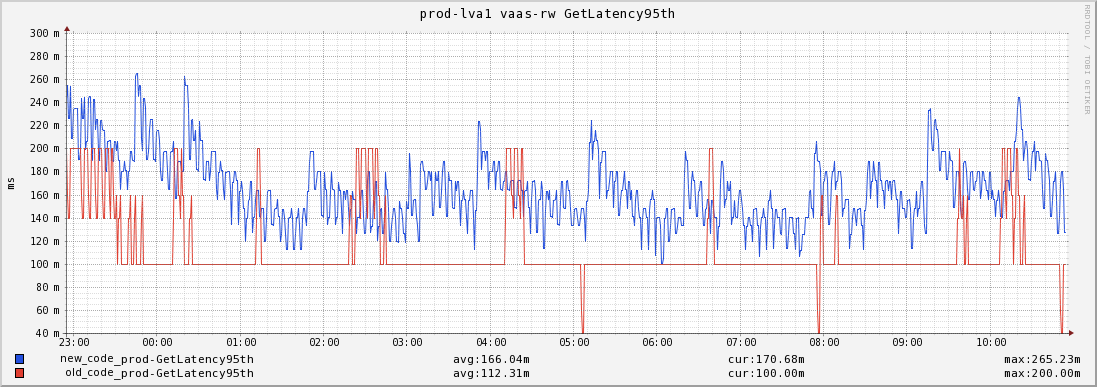 New Histogram implementation(in blue) vs one running old(in red)