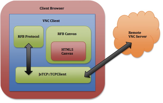 vnc js: how to build a JavaScript VNC Client in a 24 hour hackday