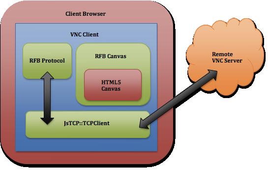 vnc.js architecture