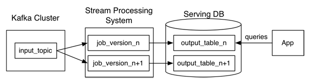 Dataflow in the Kappa architecture