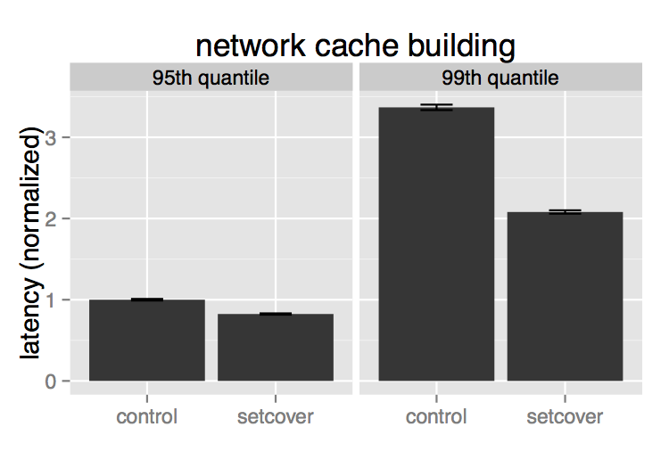 Evaluation of 2nd degree cache creation time