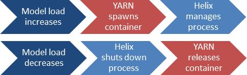 Helix auto-scaling process