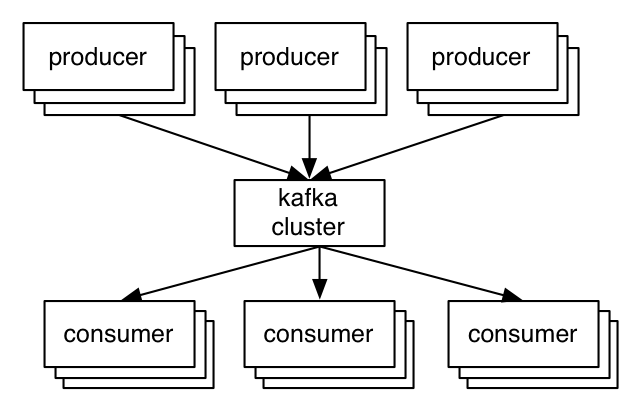 Benchmarking Apache Kafka: 2 Million Writes Per Second (On