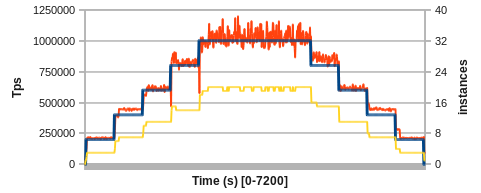 Helix auto-scaling