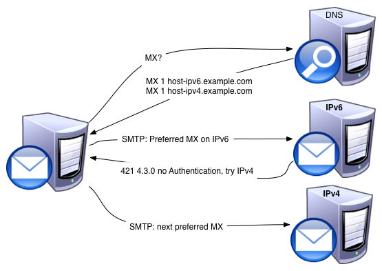 Sending and receiving emails over IPv6 | LinkedIn Engineering