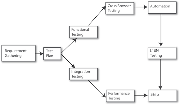 difference between test plan and test strategy