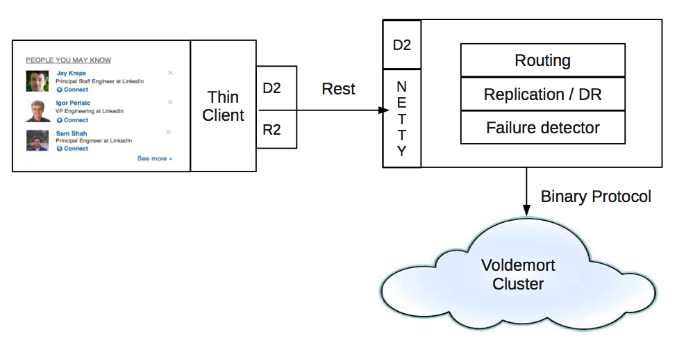 Thin Client and Coordinator Architecture