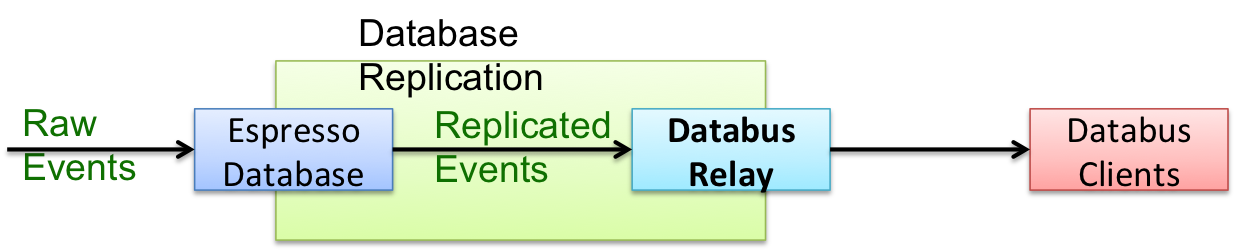 Data flow of Databus Relay