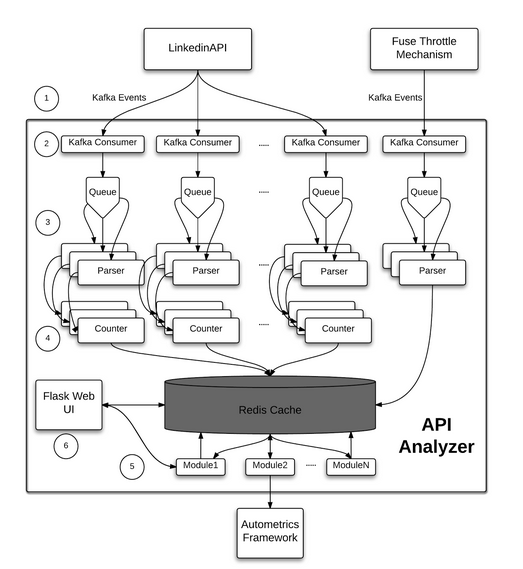 API-Analyzer Architecture